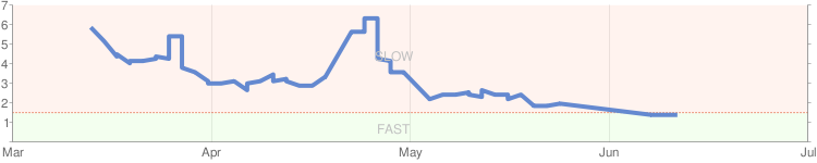 Google-perf-chart